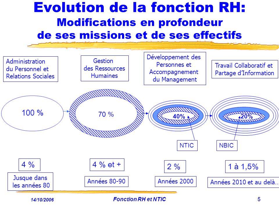 14/10/2006 Fonction RH et NTIC5 Evolution de la fonction RH: Modifications en profondeur de ses missions et de ses effectifs Années 80-90 Gestion des Ressources Humaines Administration du Personnel et Relations Sociales Jusque dans les années 80 100 % Développement des Personnes et Accompagnement du Management Années 2000 40% NTIC 100 % 70% 20% Travail Collaboratif et Partage dInformation 70 % 4 %4 % et + 2 %1 à 1,5% NBIC Années 2010 et au delà….