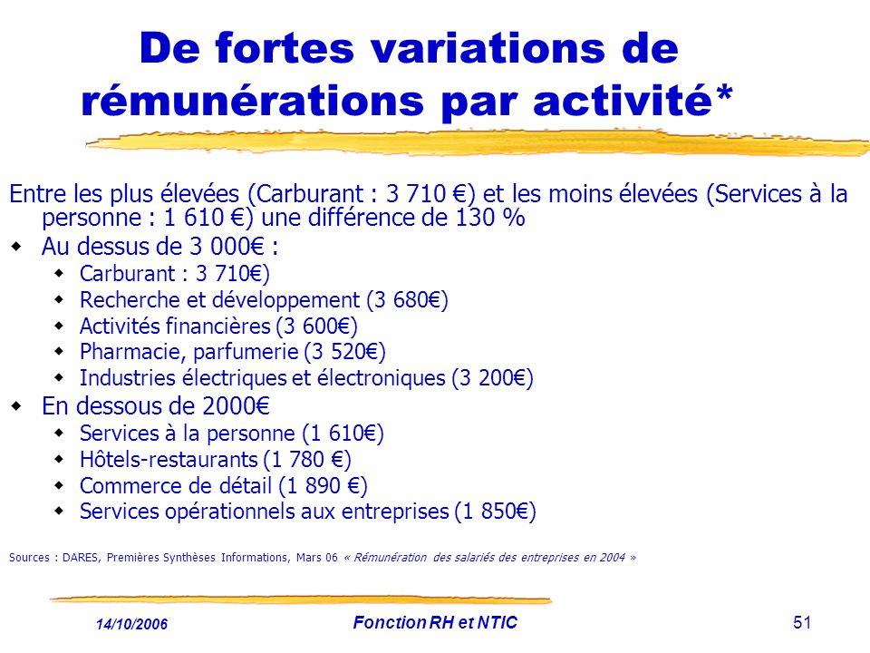 14/10/2006 Fonction RH et NTIC51 De fortes variations de rémunérations par activité* Entre les plus élevées (Carburant : 3 710 ) et les moins élevées (Services à la personne : 1 610 ) une différence de 130 % Au dessus de 3 000 : Carburant : 3 710) Recherche et développement (3 680) Activités financières (3 600) Pharmacie, parfumerie (3 520) Industries électriques et électroniques (3 200) En dessous de 2000 Services à la personne (1 610) Hôtels-restaurants (1 780 ) Commerce de détail (1 890 ) Services opérationnels aux entreprises (1 850) Sources : DARES, Premières Synthèses Informations, Mars 06 « Rémunération des salariés des entreprises en 2004 »