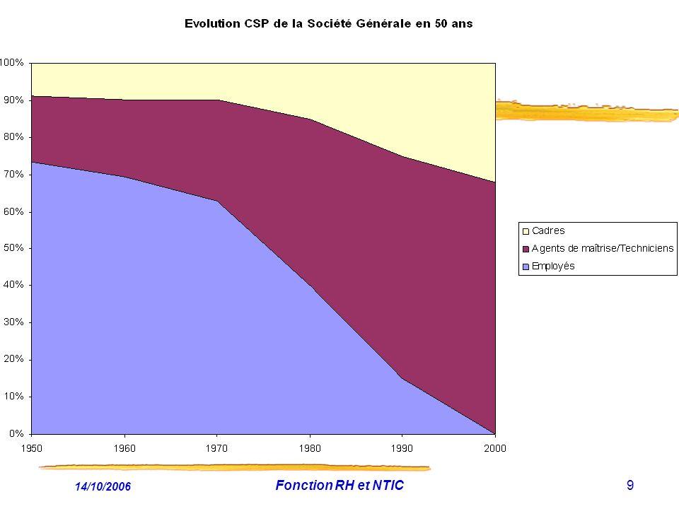 L Europe, le Sud de la Méditerranée et le Monde [1] [1] 195020002050 Europe 544 (22%) 729 (12%) 628 (7%) Pays du Sud de la Méditerranée 100 (4%) 240 (4%) 405 (4%) Afrique 221 (9%) 784 (13%) 1 766 (20%) Amérique 339 (13%) 829 (14%) 1 201 (14%) Asie 1 402 (55%) 3 683 (60%) 5 268 (59%) Océanie 133046 Monde 2 5196 0528 909 Source : Nations unies- novembre 2004 [1) Nous avons retenu le scénario démographique moyen