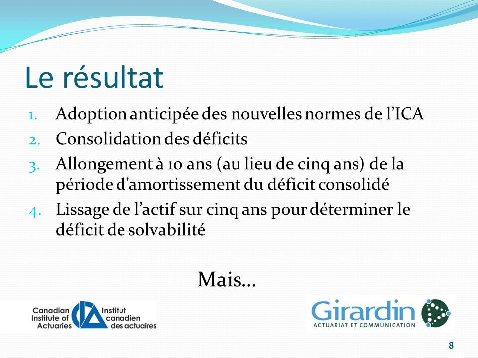 Le résultat 1. Adoption anticipée des nouvelles normes de lICA 2.