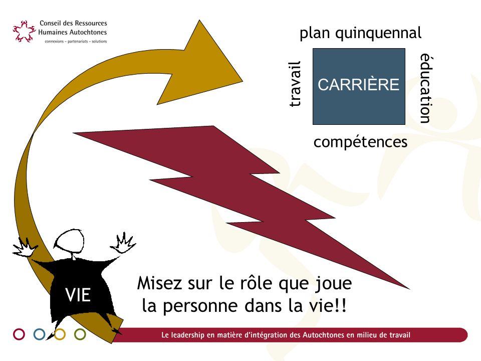 plan quinquennal travail éducation compétences CARRIÈRE Misez sur le rôle que joue la personne dans la vie!! VIE