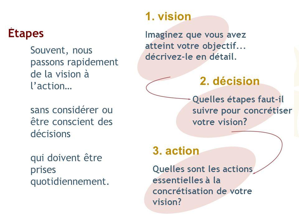 Étapes 1. vision 2. décision 3. action Souvent, nous passons rapidement de la vision à laction… sans considérer ou être conscient des décisions qui do