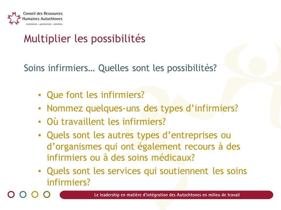 Multiplier les possibilités Soins infirmiers… Quelles sont les possibilités? Que font les infirmiers? Nommez quelques-uns des types dinfirmiers? Où tr