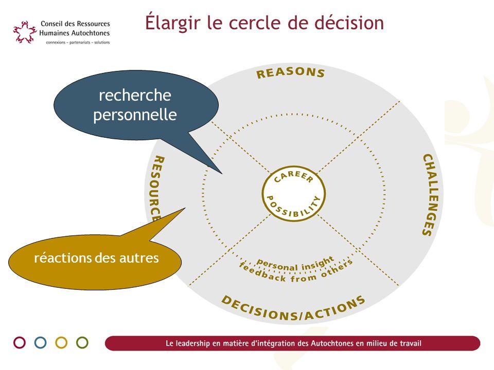 réactions des autres recherche personnelle Élargir le cercle de décision