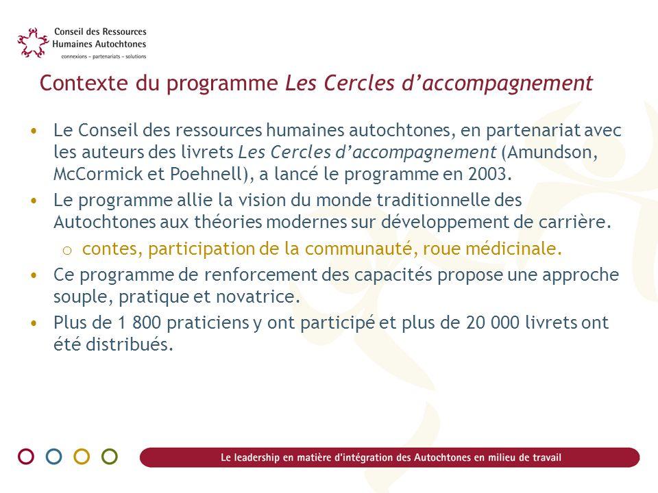 Contexte du programme Les Cercles daccompagnement Le Conseil des ressources humaines autochtones, en partenariat avec les auteurs des livrets Les Cerc