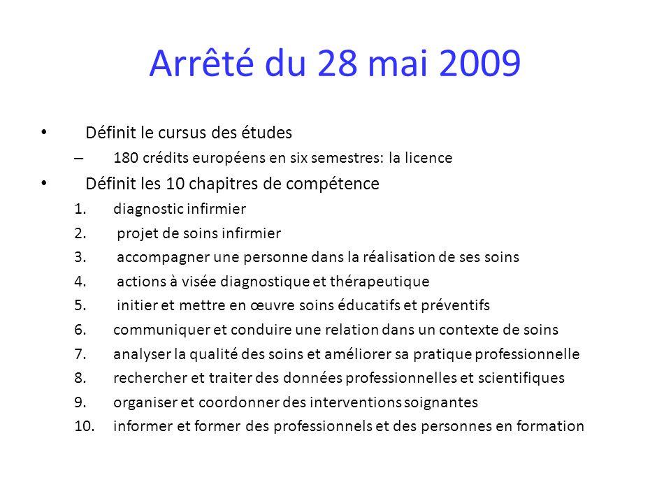 Arrêté du 28 mai 2009 Définit le cursus des études – 180 crédits européens en six semestres: la licence Définit les 10 chapitres de compétence 1.diagnostic infirmier 2.