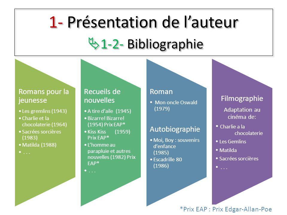 1- Présentation de lauteur 1-2- Bibliographie Romans pour la jeunesse Les gremlins (1943) Charlie et la chocolaterie (1964) Sacrées sorcières (1983) M