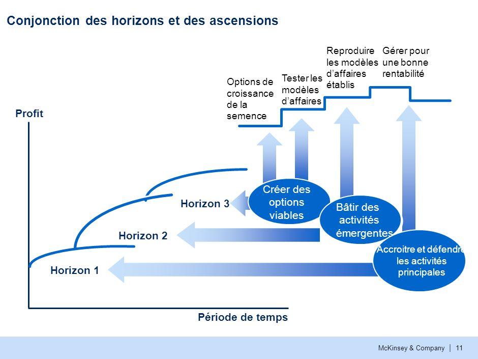 McKinsey & Company | 11 Période de temps Profit Horizon 1 Horizon 2 Horizon 3 Créer des options viables Options de croissance de la semence Reproduire