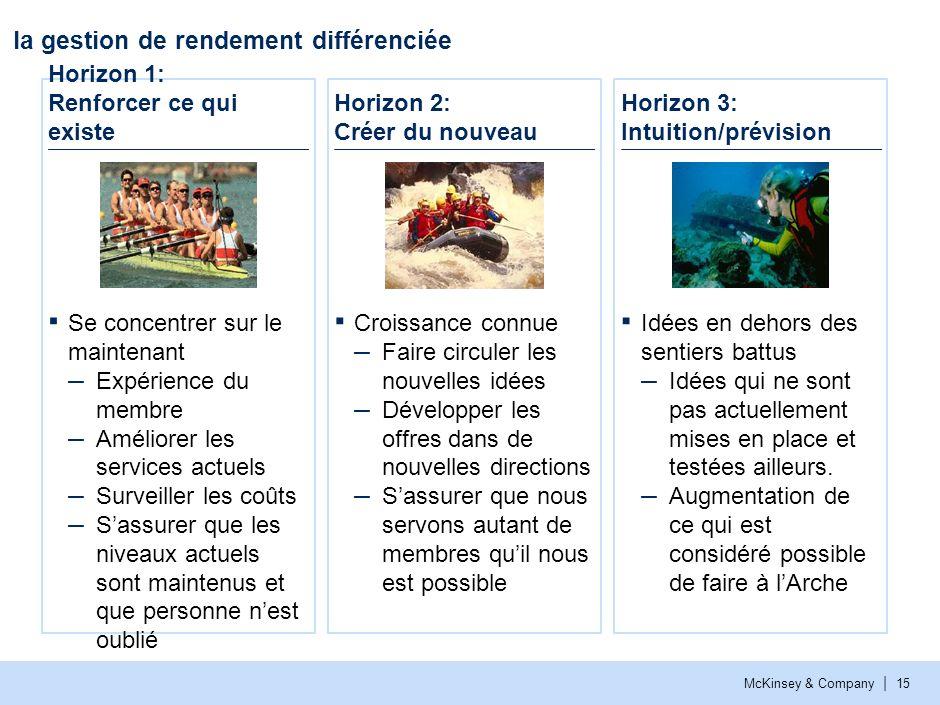 McKinsey & Company | 15 la gestion de rendement différenciée Horizon 1: Renforcer ce qui existe Horizon 3: Intuition/prévision Idées en dehors des sen