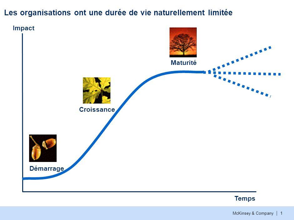 McKinsey & Company | 1 Les organisations ont une durée de vie naturellement limitée Impact Temps Démarrage Croissance Maturité