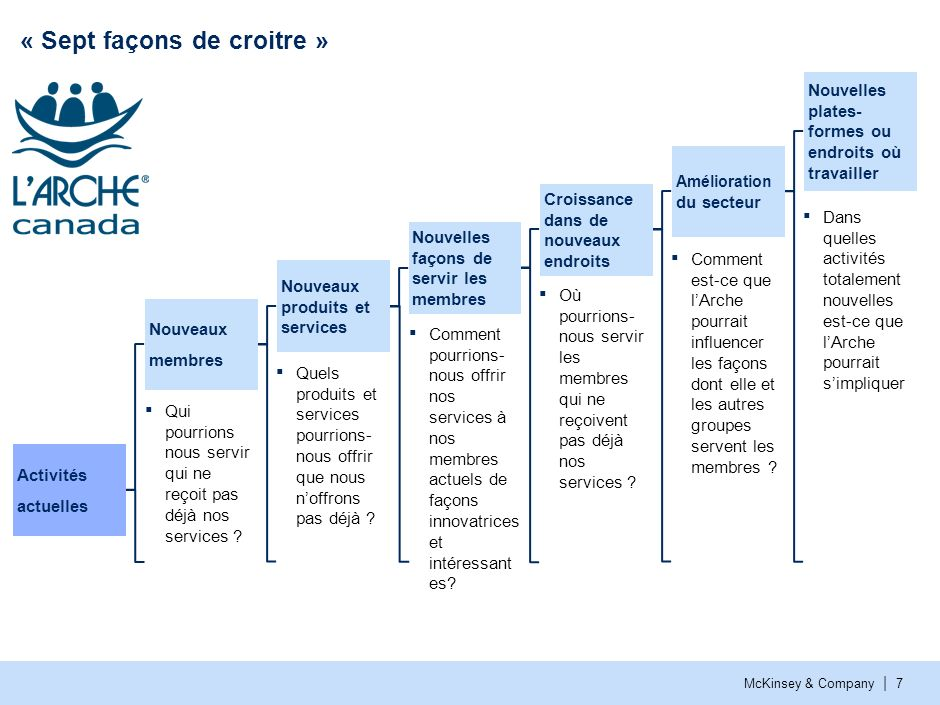 McKinsey & Company | 7 « Sept façons de croitre » Nouveaux produits et services Nouvelles façons de servir les membres Activités actuelles Nouveaux me