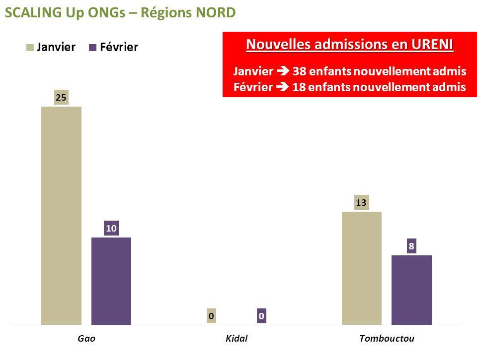 SCALING Up ONGs – Régions NORD Nouvelles admissions en URENI Janvier 38 enfants nouvellement admis Février 18 enfants nouvellement admis