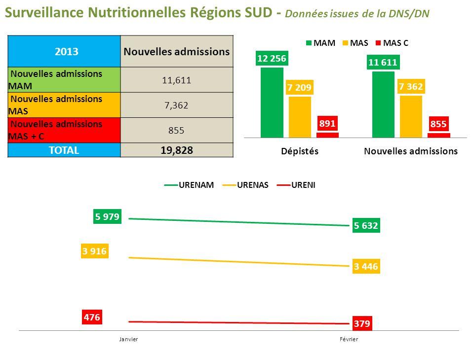 Surveillance Nutritionnelles Régions SUD - Données issues de la DNS/DN 2013Nouvelles admissions Nouvelles admissions MAM 11,611 Nouvelles admissions MAS 7,362 Nouvelles admissions MAS + C 855 TOTAL19,828