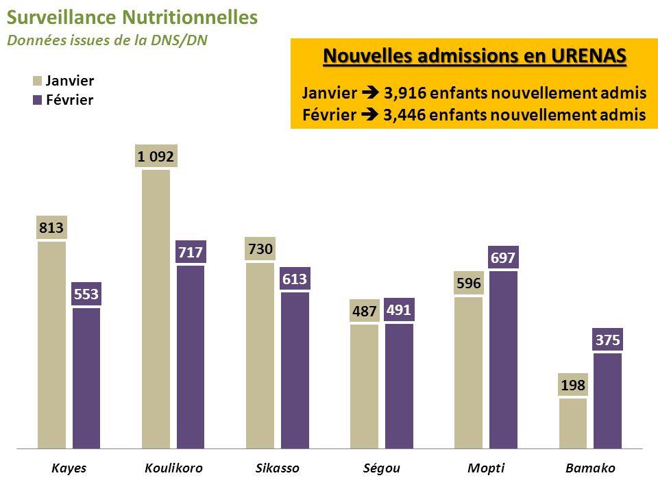Surveillance Nutritionnelles Données issues de la DNS/DN Nouvelles admissions en URENAS Janvier 3,916 enfants nouvellement admis Février 3,446 enfants nouvellement admis