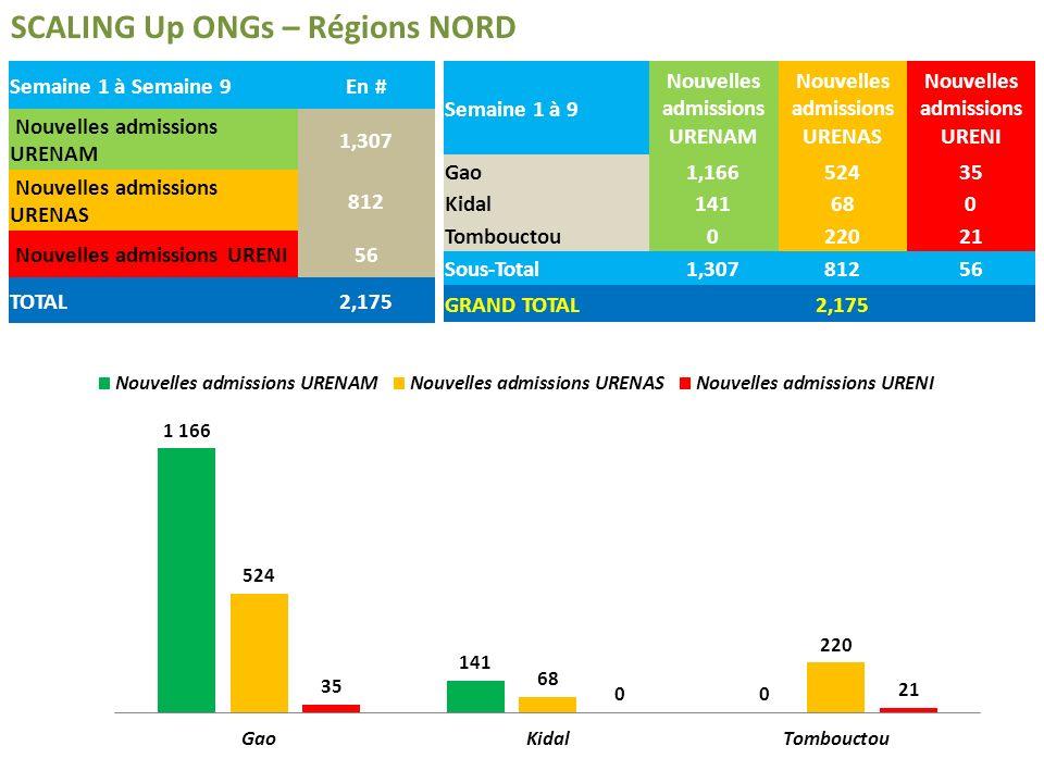 SCALING Up ONGs – Régions NORD Nouvelles admissions en URENAM Janvier 750 enfants nouvellement admis Février 369 enfants nouvellement admis