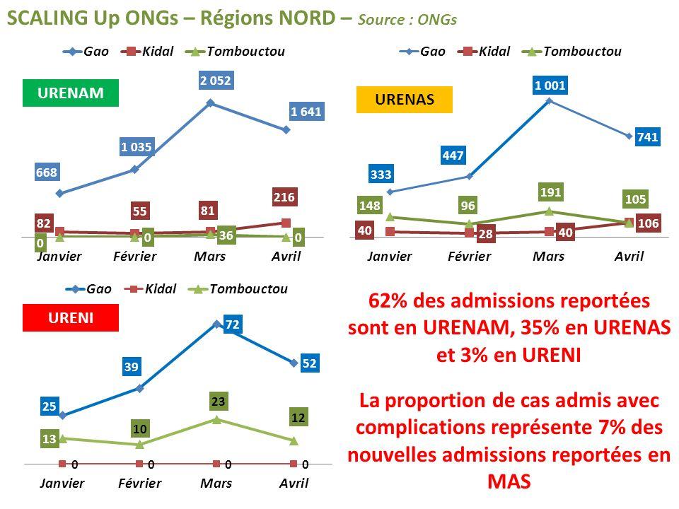 SCALING Up ONGs – Régions NORD – Source : ONGs 62% des admissions reportées sont en URENAM, 35% en URENAS et 3% en URENI La proportion de cas admis avec complications représente 7% des nouvelles admissions reportées en MAS URENAM URENI URENAS