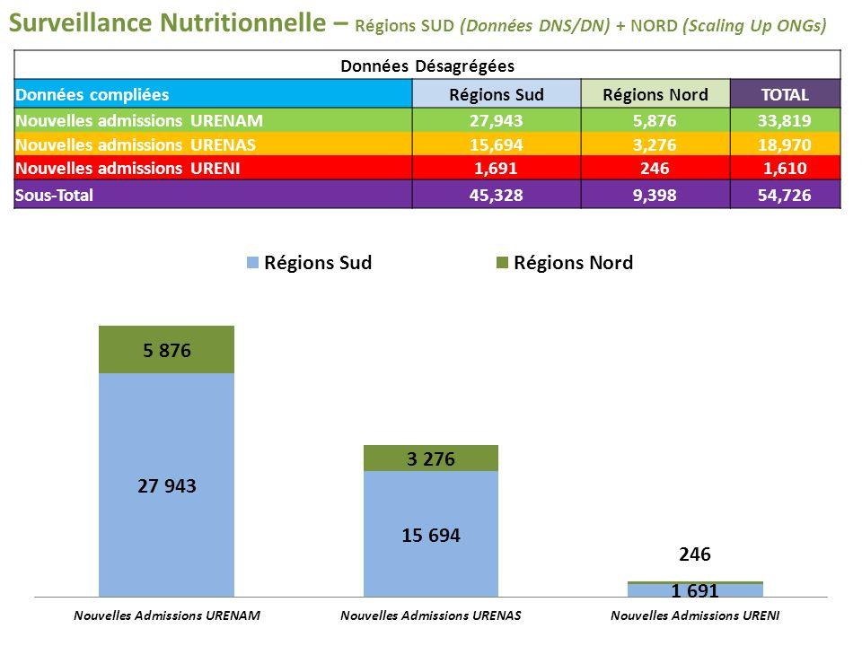 Surveillance Nutritionnelle – Régions SUD (Données DNS/DN) + NORD (Scaling Up ONGs) Données Désagrégées Données compliéesRégions SudRégions NordTOTAL Nouvelles admissions URENAM27,9435,87633,819 Nouvelles admissions URENAS15,6943,27618,970 Nouvelles admissions URENI1,6912461,610 Sous-Total45,3289,39854,726