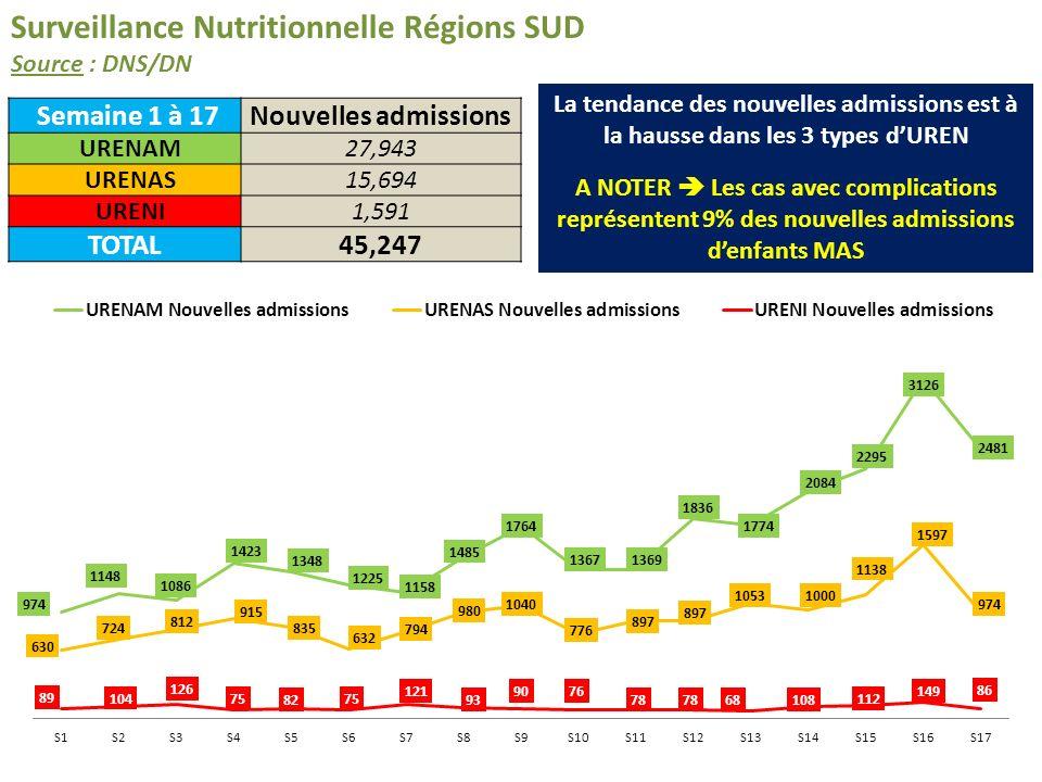 Régions SUD + NORD Sources : DNS/DN & ONGs Au total, 54.726 nouvelles admissions ont été reportées par les ONGs depuis le 01/01/2013 A NOTER Les nouvelles admissions dans les Régions NORD représentent 17% du total enregistré