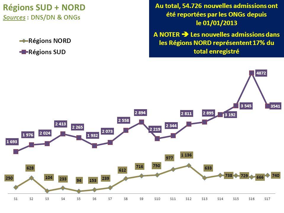 Régions SUD + NORD Sources : DNS/DN & ONGs Au total, 54.726 nouvelles admissions ont été reportées par les ONGs depuis le 01/01/2013 A NOTER Les nouve