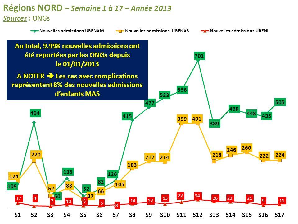 Régions NORD – Semaine 1 à 17 – Année 2013 Sources : ONGs Au total, 9.998 nouvelles admissions ont été reportées par les ONGs depuis le 01/01/2013 A NOTER Les cas avec complications représentent 8% des nouvelles admissions denfants MAS
