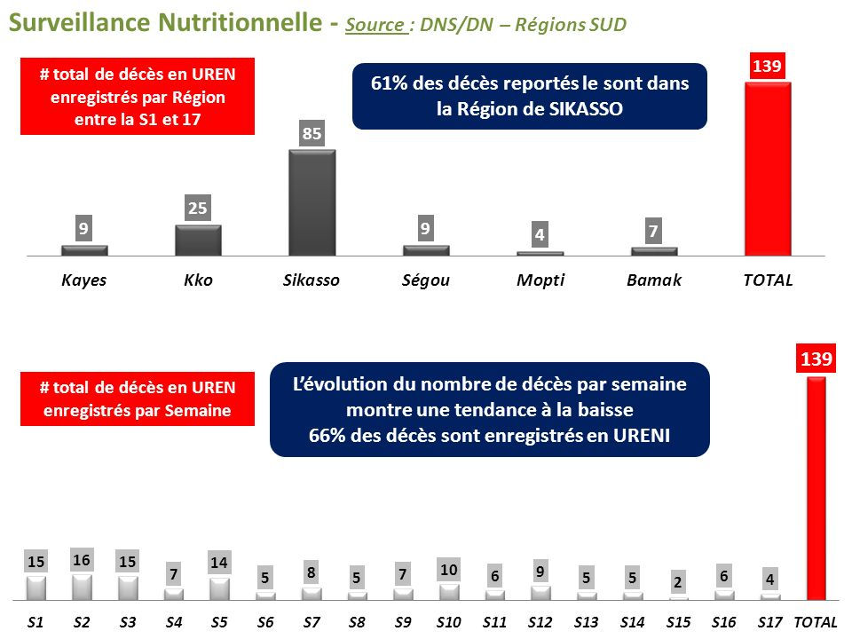 SCALING Up ONGs – Régions NORD Source : ONGs Semaine 1 à Semaine 17En # Nouvelles admissions URENAM5,876 Nouvelles admissions URENAS3,276 Nouvelles admissions URENI246 TOTAL9,398 Semaine 1 à 14 Nouvelles admissions URENAM Nouvelles admissions URENAS Nouvelles admissions URENI Gao5,3962,522188 Kidal4442140 Tombouctou3654058 Sous-Total5,8763,276246 GRAND TOTAL9,398