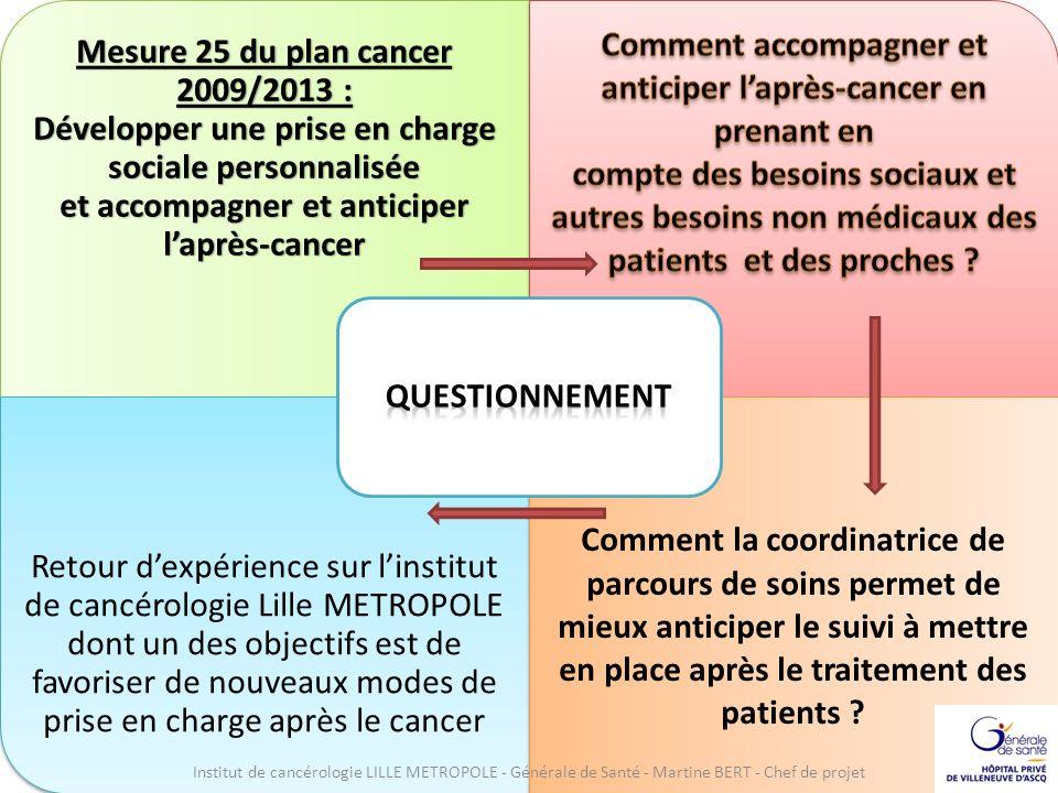 . Mesure 25 du plan cancer 2009/2013 : Développer une prise en charge sociale personnalisée et accompagner et anticiper laprès-cancer Retour dexpérien