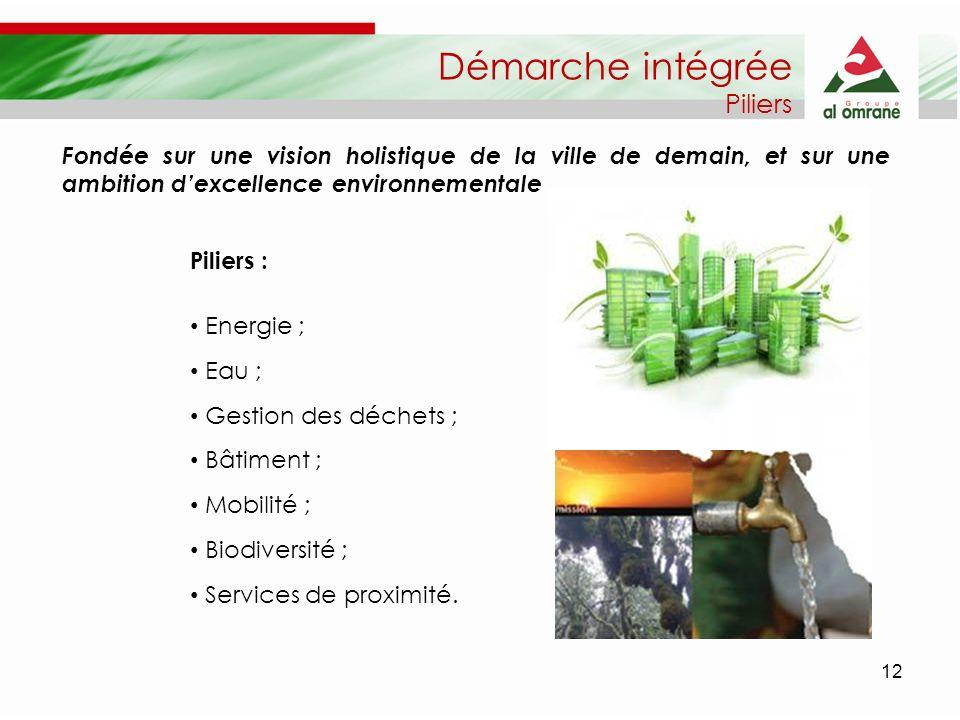 12 Démarche intégrée Piliers Piliers : Energie ; Eau ; Gestion des déchets ; Bâtiment ; Mobilité ; Biodiversité ; Services de proximité. Fondée sur un