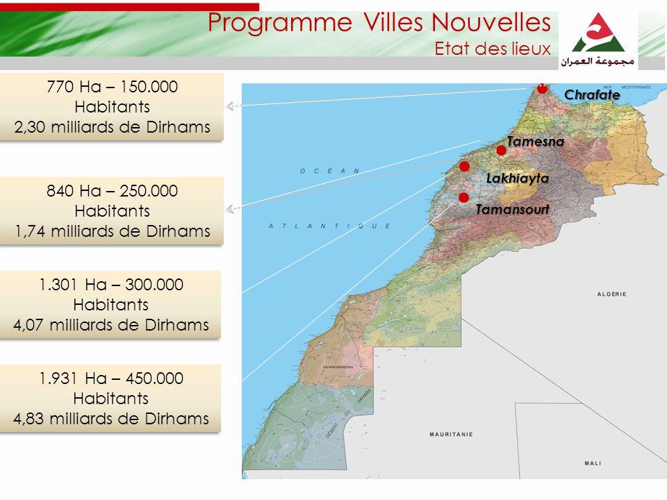 770 Ha – 150.000 Habitants 2,30 milliards de Dirhams 770 Ha – 150.000 Habitants 2,30 milliards de Dirhams 840 Ha – 250.000 Habitants 1,74 milliards de