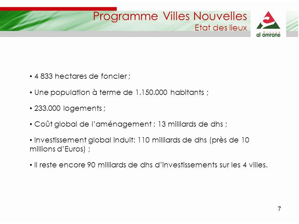 7 4 833 hectares de foncier ; Une population à terme de 1.150.000 habitants ; 233.000 logements ; Coût global de laménagement : 13 milliards de dhs ;