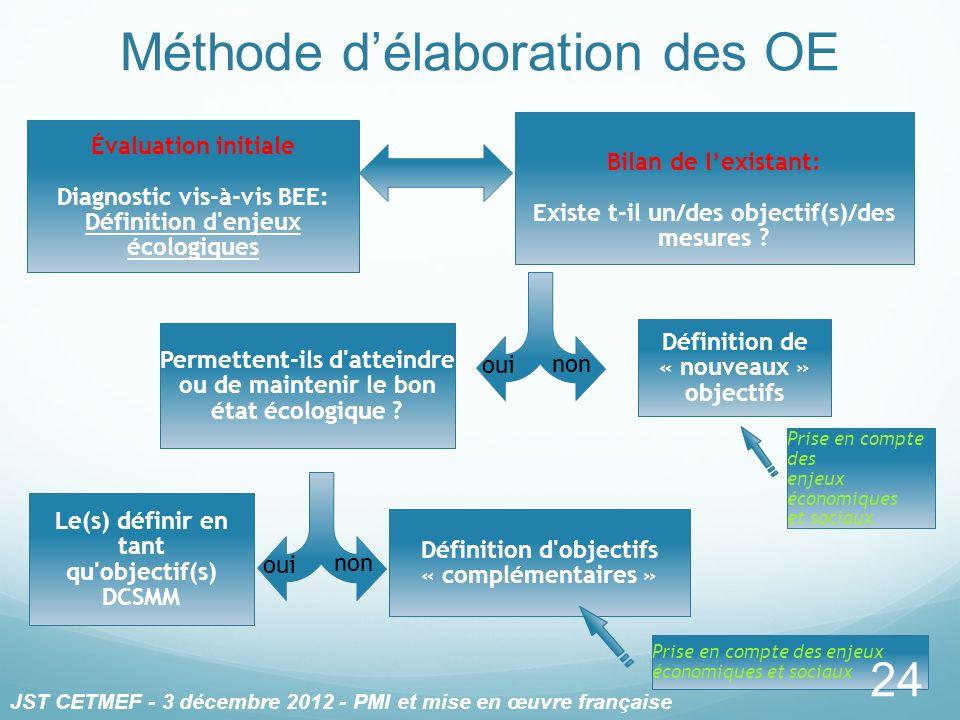 Évaluation initiale Diagnostic vis-à-vis BEE: Définition d'enjeux écologiques Le(s) définir en tant qu'objectif(s) DCSMM Définition d'objectifs « comp