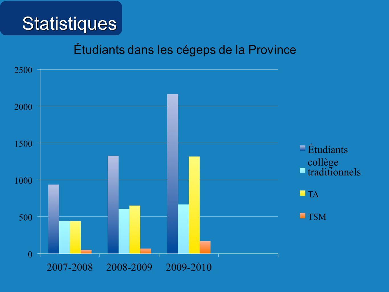 Statistiques Étudiants dans les cégeps de la Province