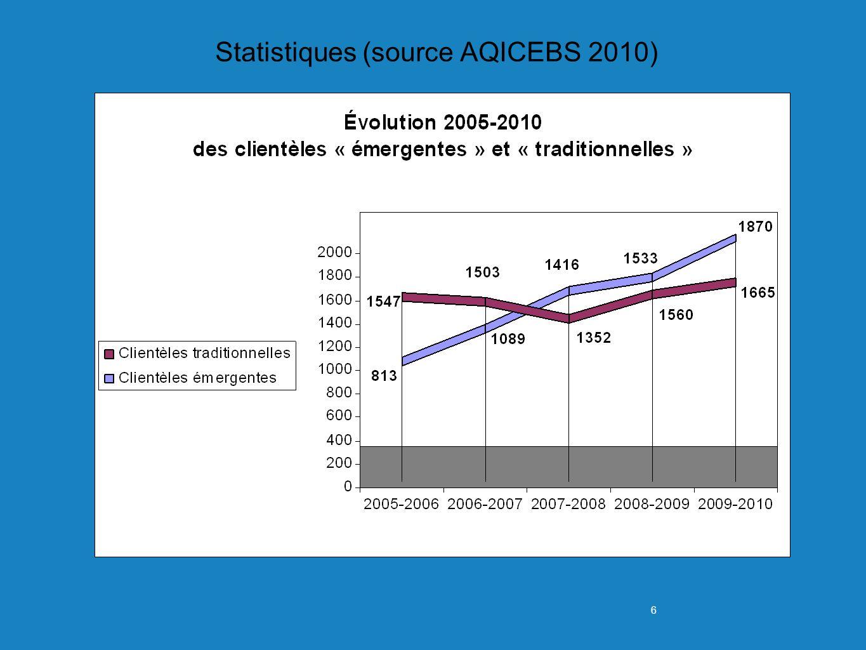 6 Statistiques (source AQICEBS 2010)