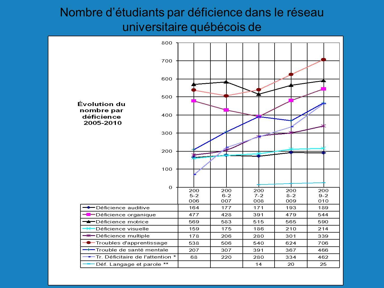 Nombre détudiants par déficience dans le réseau universitaire québécois de 2005 à 2010 (Source: AQICEBS 2010) 7