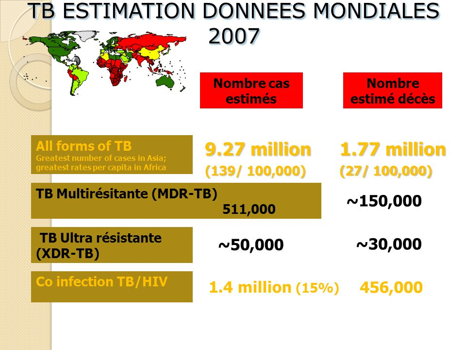 TB ESTIMATION DONNEES MONDIALES 2007 Nombre cas estimés Nombre estimé décès 1.77 million (27/ 100,000) 9.27 million (139/ 100,000) ~150,000 511,000 All forms of TB Greatest number of cases in Asia; greatest rates per capita in Africa TB Multirésitante (MDR-TB) 511,000 TB Ultra résistante (XDR-TB) ~50,000 ~30,000 Co infection TB/HIV 1.4 million (15%) 456,000