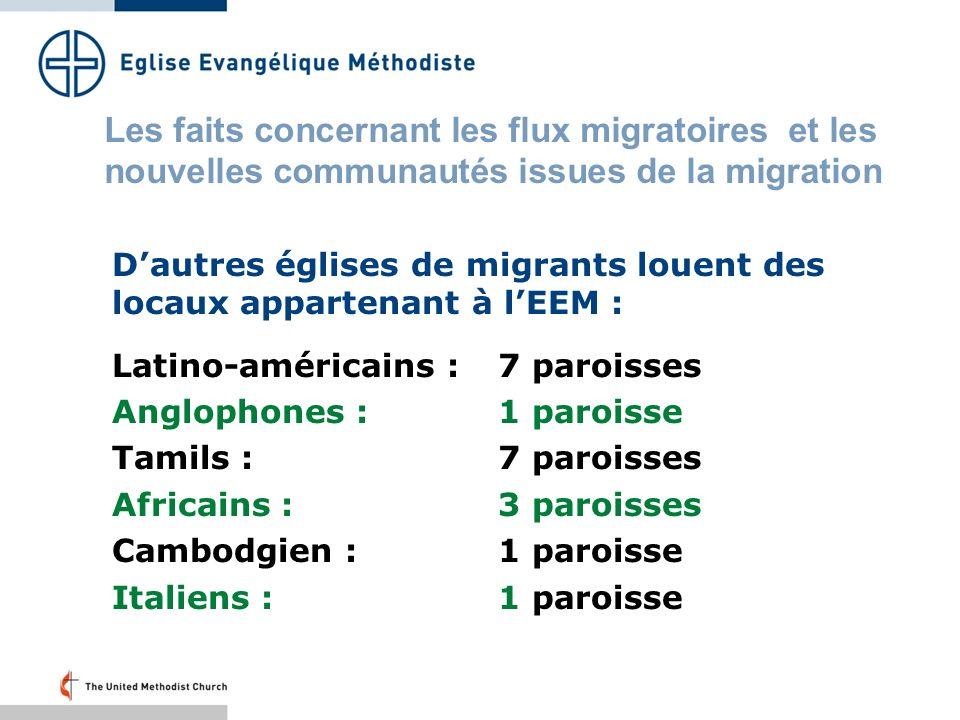Dautres églises de migrants louent des locaux appartenant à lEEM : Latino-américains :7 paroisses Anglophones :1 paroisse Tamils :7 paroisses Africains :3 paroisses Cambodgien :1 paroisse Italiens :1 paroisse Les faits concernant les flux migratoires et les nouvelles communautés issues de la migration