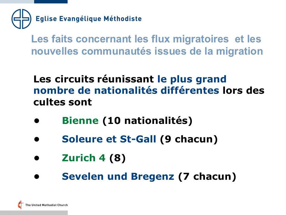 Les circuits réunissant le plus grand nombre de nationalités différentes lors des cultes sont Bienne (10 nationalités) Soleure et St-Gall (9 chacun) Zurich 4 (8) Sevelen und Bregenz (7 chacun) Les faits concernant les flux migratoires et les nouvelles communautés issues de la migration