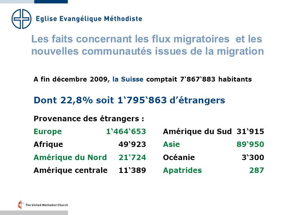 Les faits concernant les flux migratoires et les nouvelles communautés issues de la migration A fin décembre 2009, la Suisse comptait 7867883 habitants Dont 22,8% soit 1795863 détrangers Provenance des étrangers : Europe1464653Amérique du Sud 31915 Afrique49923Asie89950 Amérique du Nord 21724Océanie3300 Amérique centrale11389Apatrides287