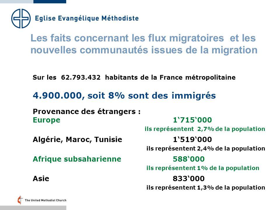Sur les 62.793.432 habitants de la France métropolitaine 4.900.000, soit 8% sont des immigrés Provenance des étrangers : Europe1715000 ils représentent 2,7% de la population Algérie, Maroc, Tunisie1519000 ils représentent 2,4% de la population Afrique subsaharienne588000 ils représentent 1% de la population Asie833000 ils représentent 1,3% de la population Les faits concernant les flux migratoires et les nouvelles communautés issues de la migration