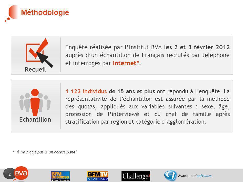 2 Enquête réalisée par lInstitut BVA les 2 et 3 février 2012 auprès dun échantillon de Français recrutés par téléphone et interrogés par Internet*. 1