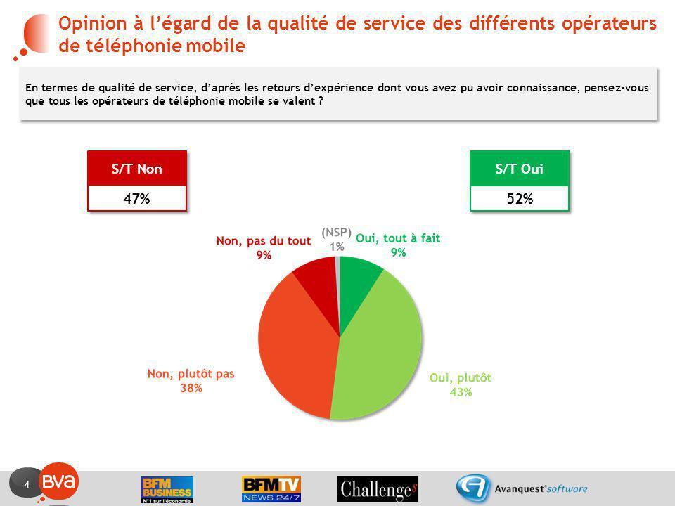 4 Opinion à légard de la qualité de service des différents opérateurs de téléphonie mobile En termes de qualité de service, daprès les retours dexpéri