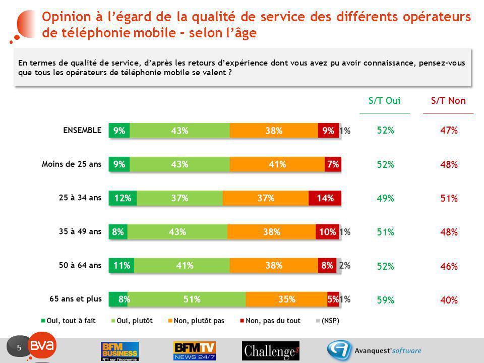 5 Opinion à légard de la qualité de service des différents opérateurs de téléphonie mobile – selon lâge En termes de qualité de service, daprès les re