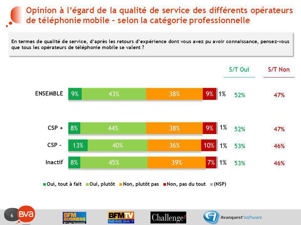 6 Opinion à légard de la qualité de service des différents opérateurs de téléphonie mobile – selon la catégorie professionnelle En termes de qualité d