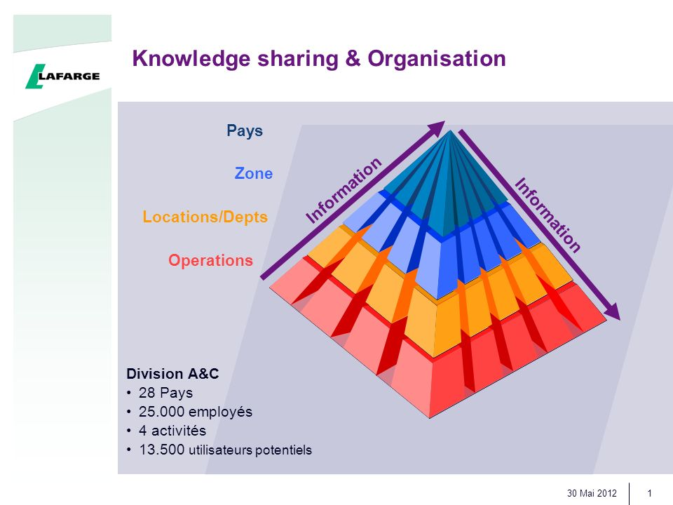 Knowledge sharing & Organisation 30 Mai 2012 1 Pays Locations/Depts Zone Operations Information Division A&C 28 Pays 25.000 employés 4 activités 13.500 utilisateurs potentiels