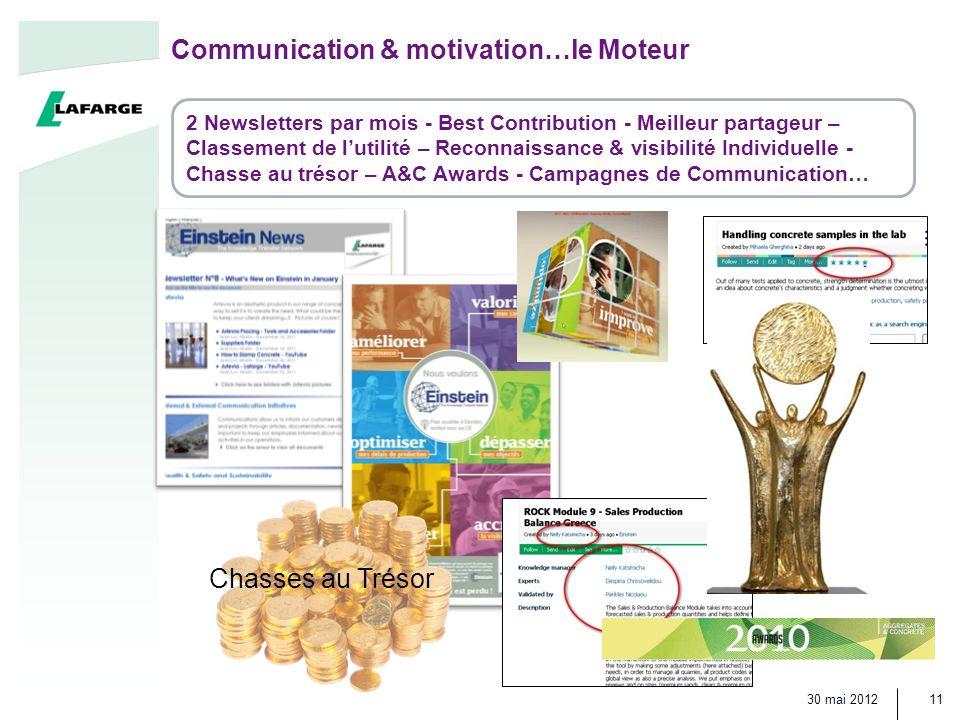 30 mai 2012 11 Communication & motivation…le Moteur 2 Newsletters par mois - Best Contribution - Meilleur partageur – Classement de lutilité – Reconnaissance & visibilité Individuelle - Chasse au trésor – A&C Awards - Campagnes de Communication… Chasses au Trésor