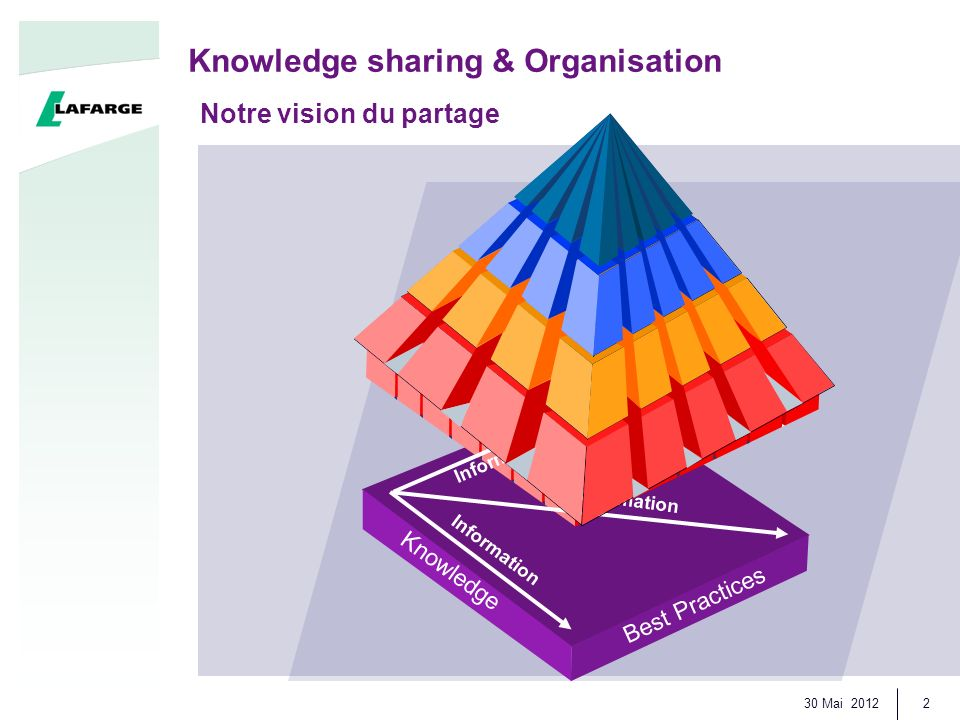 30 Mai 2012 2 Knowledge sharing & Organisation Notre vision du partage Knowledge Best Practices Information
