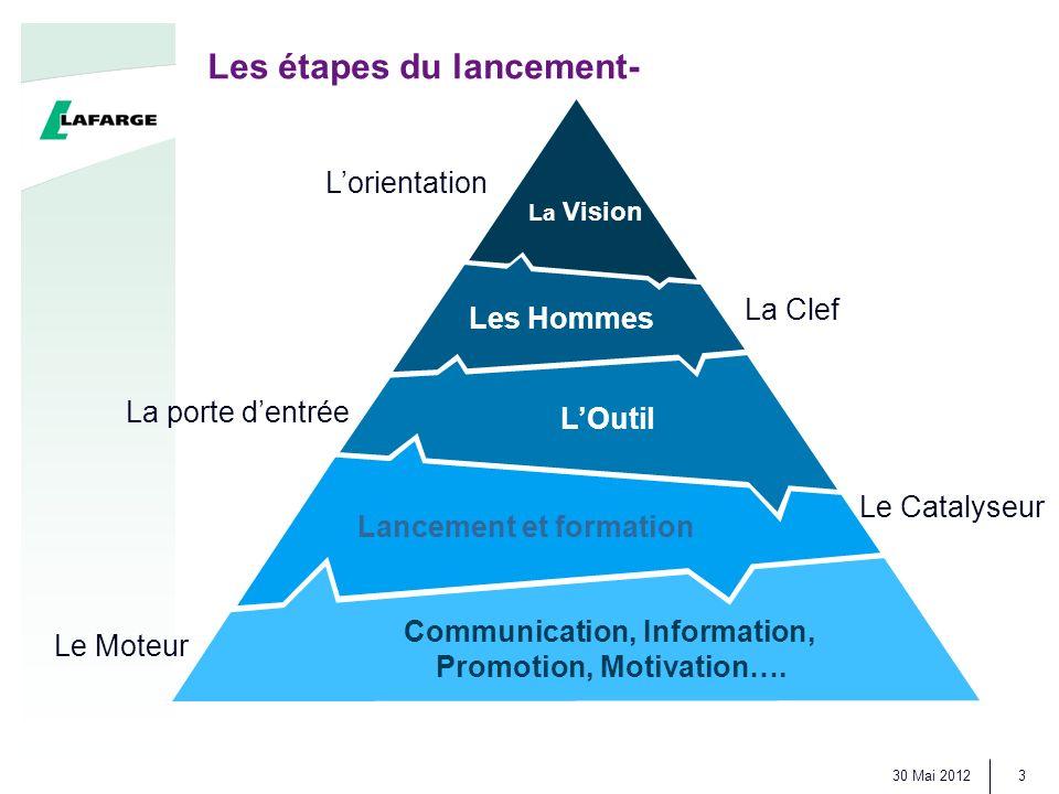 30 Mai 2012 3 Les étapes du lancement- Les Hommes La Vision LOutil Lancement et formation Communication, Information, Promotion, Motivation….