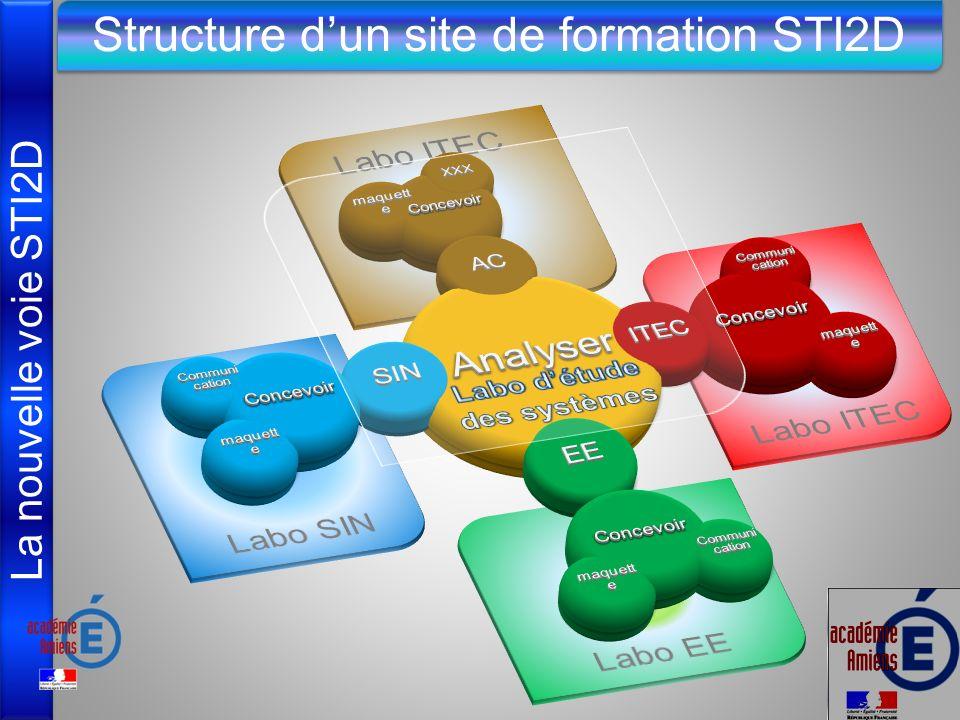 La nouvelle voie STI2D Structure dun site de formation STI2D