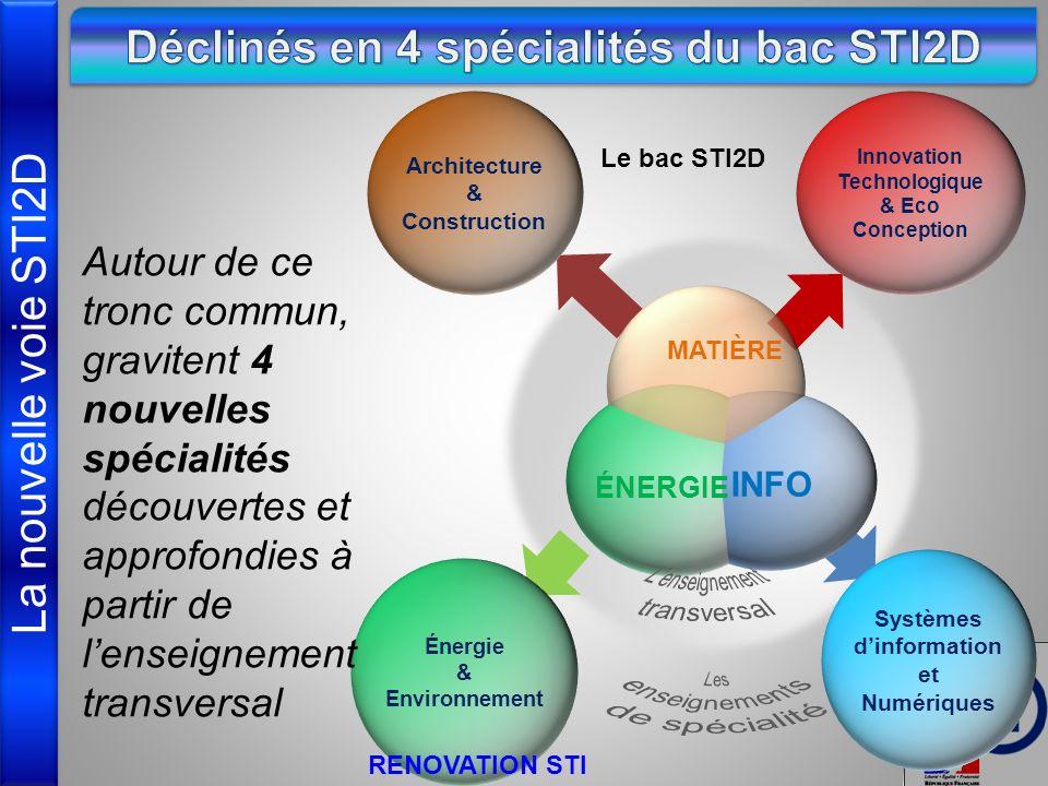 La nouvelle voie STI2D Innovation Technologique & Eco Conception Systèmes dinformation et Numériques Énergie & Environnement Autour de ce tronc commun