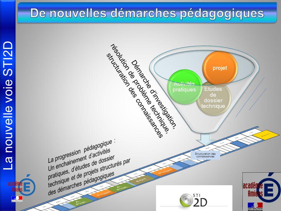 La nouvelle voie STI2D Structuration des connaissances Etudes de dossier technique Activités pratiques projet Démarche dinvestigation, résolution de problème technique, structuration des connaissances
