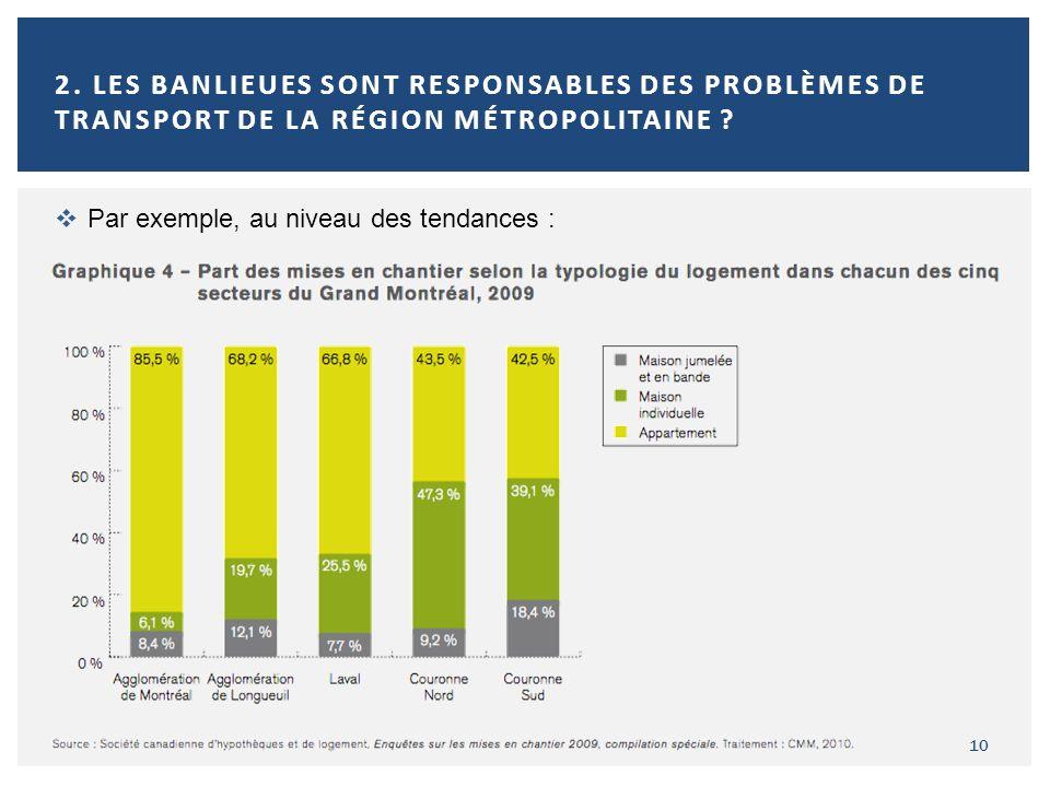 10 2. LES BANLIEUES SONT RESPONSABLES DES PROBLÈMES DE TRANSPORT DE LA RÉGION MÉTROPOLITAINE ? Par exemple, au niveau des tendances :